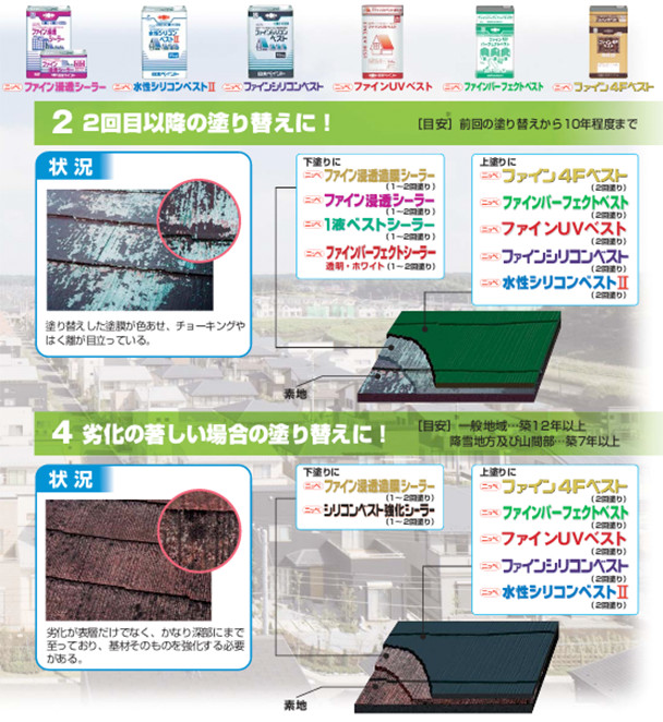 商品環境条件・劣化状況により仕様をお選びください。